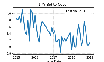 1-Yr Bid to Cover