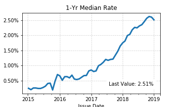 1-Yr Median Rate.png