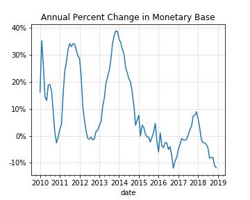 monetarybasepercentchange